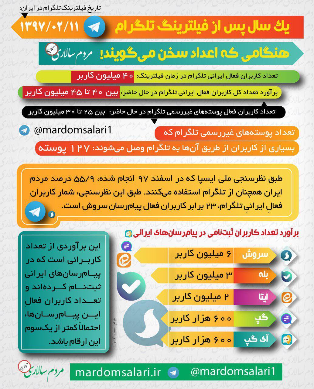 چند میلیون ایرانی در تلگرام فعال هستند؟