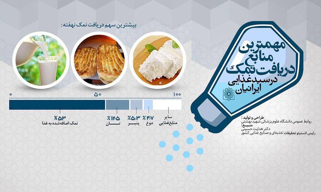 مهمترین منابع دریافت نمک در سبد غذایی ایرانیان/  در مصرف این اقلام احتیاط کنید (+اینفوگرافی)