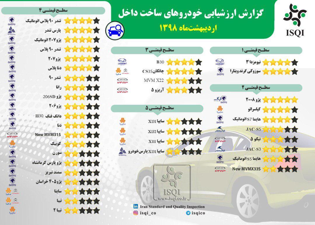 با کیفیت ترین و بی کیفیت ترین خودروهای داخلی در اردیبهشت کدام بودند؟ (+جدول کامل و جزئیات)