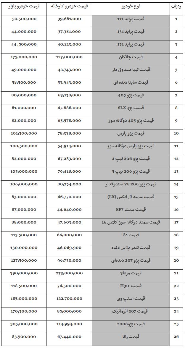 آخرین وضعیت قیمت خودرو در بازار در 25 خرداد 98 /