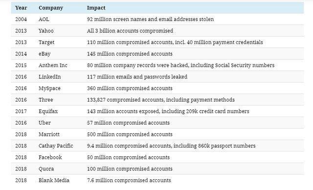 بزرگترین سرقتهای اطلاعاتی جهان در 2 دهه گذشته