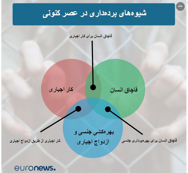 وضعیت بردهداری مدرن در عصر جدید؛ ایران و افغانستان در قعر جدول
