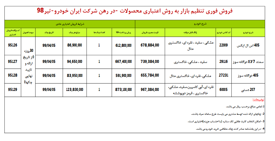 طرح فروش اقساطی 4 محصول ایران خودرو به صورت اقساطی با تحویل فوری از فردا 4 خرداد / 207 هم به فروش اقساطی آمد (+جدول و جزئیات)