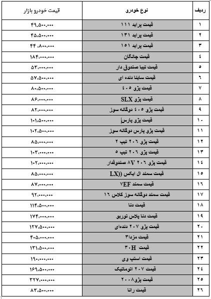 آخرین وضعیت قیمت خودرو در بازار در9 تیر 98 /