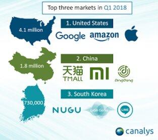 کاربران کدام کشورها بیشتر اسپیکر هوشمند میخرند؟