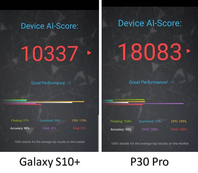 چرا حافظهی گوشی Huawei P30 Pro نسبت به رقبا سریعتر است