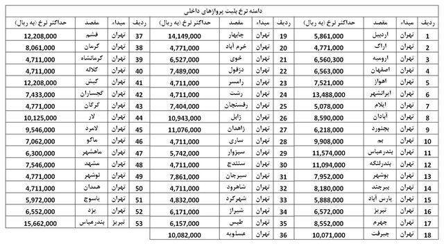 ارزانترین و گرانترین پروازهای داخلی (+جدول)