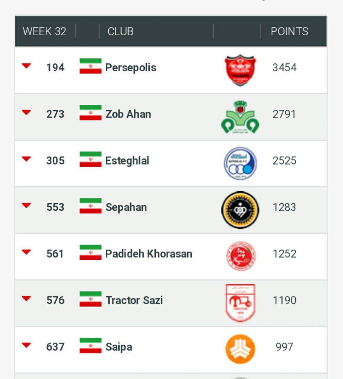 پرسپولیس همچنان بهترین تیم ایرانی؛ ذوبآهن جای استقلال را گرفت