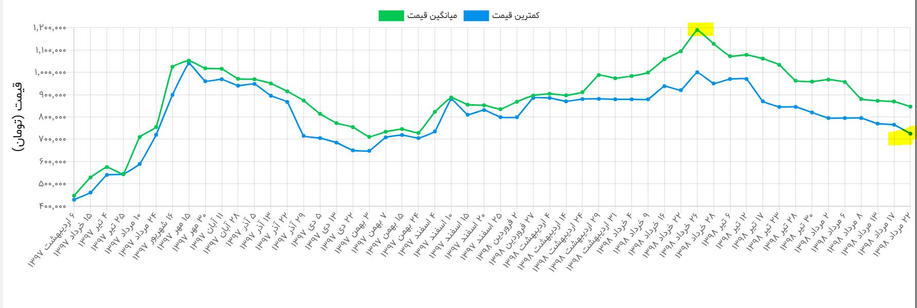 آخرین قیمت موبایل در بازار