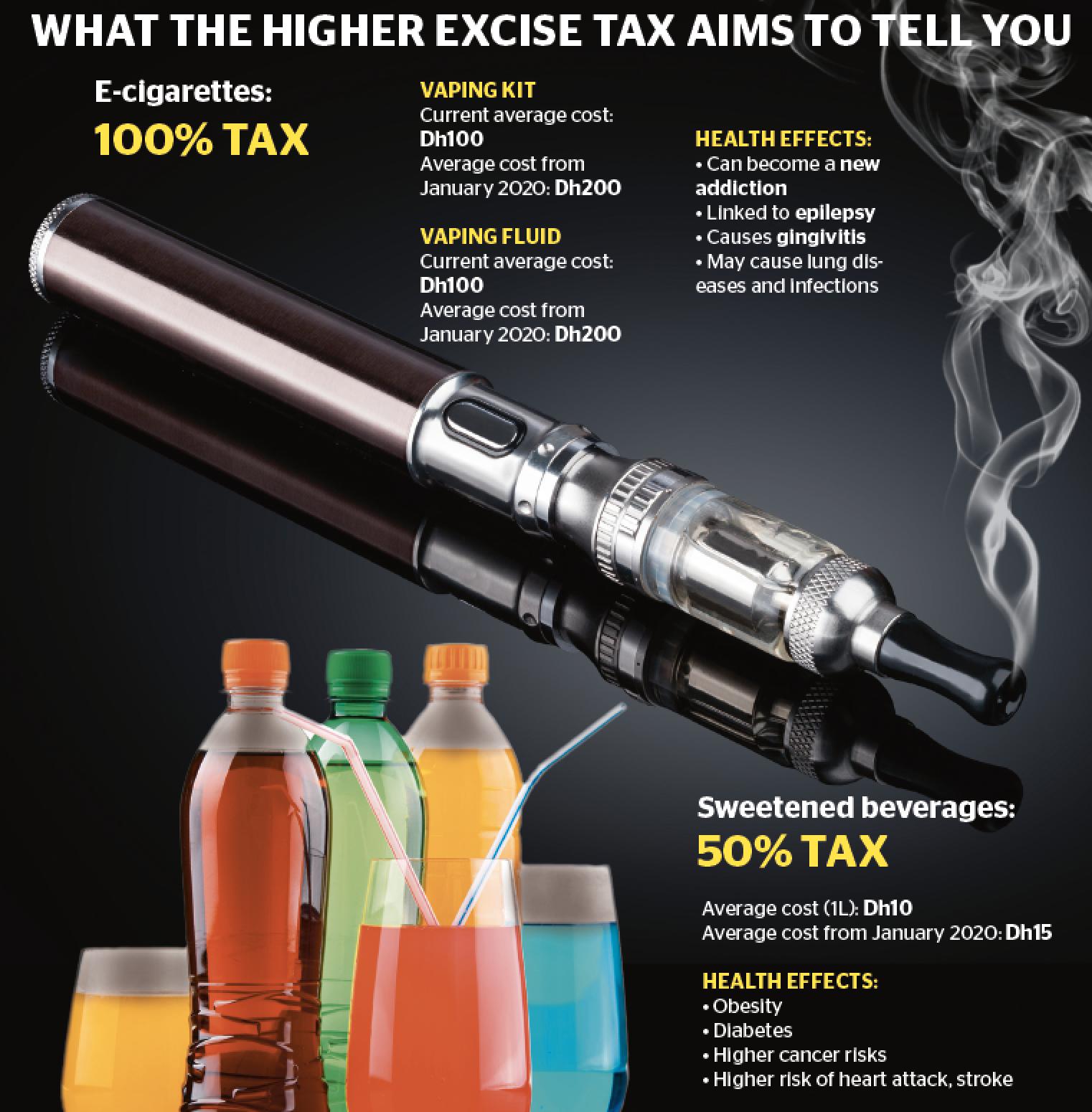 امارات متحده عربی: طرفداران سیگار و نوشیدنیهای شیرین مالیات بدهند