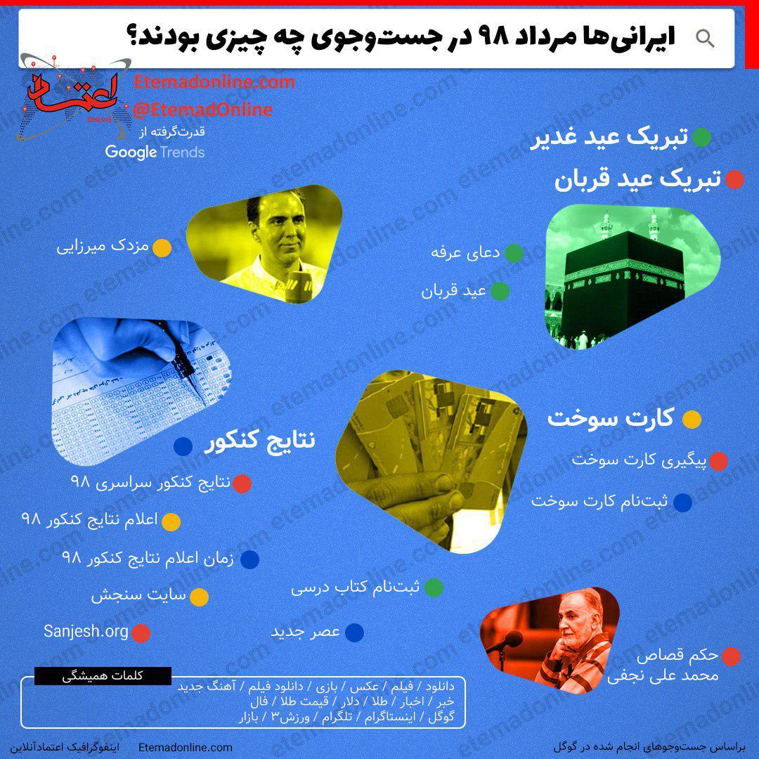 ایرانیها مرداد 98 در جستوجوی چه چیزی بودند؟