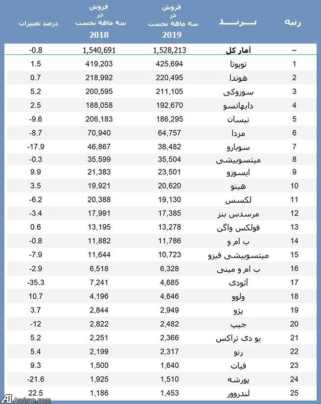 رده بندی پرفروش ترین خودروها در بازار ژاپن (+جدول)