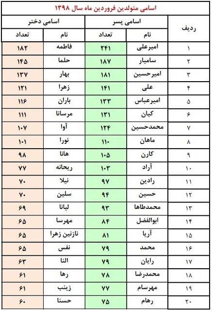 تهرانیها چه نامهایی برای فرزندانشان انتخاب میکنند؟