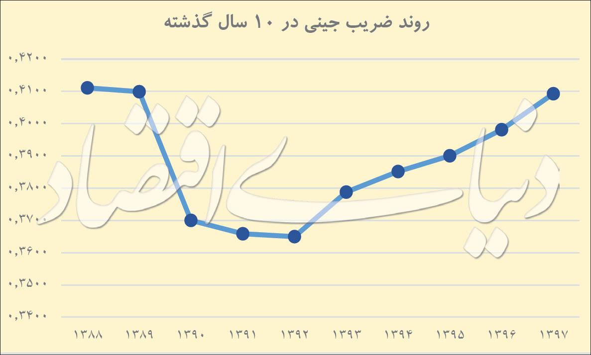 شکاف ثروت در ایران به اوج رسید