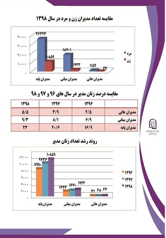 انتصاب زنان در مدیریت استانها (اینفوگرافی)
