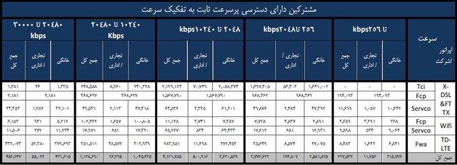 عبور شمار مشترکان اینترنت ثابت ایران از 9 میلیون