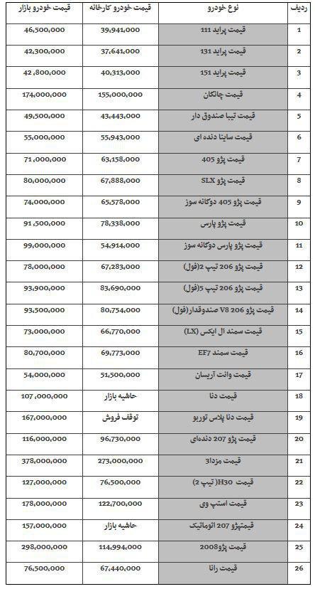 آخرین وضعیت قیمت خودرو در بازار در 20 شهریور 98/ سمند