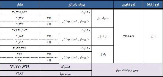 در ایران چند نفر از اینترنت همراه استفاده می کنند؟