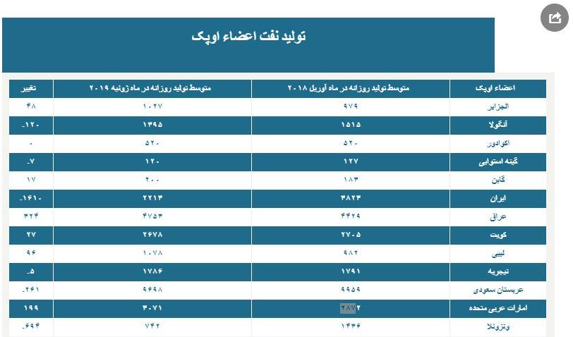 کدام عضو اوپک از تحریم ایران بیشترین نفع را برد؟