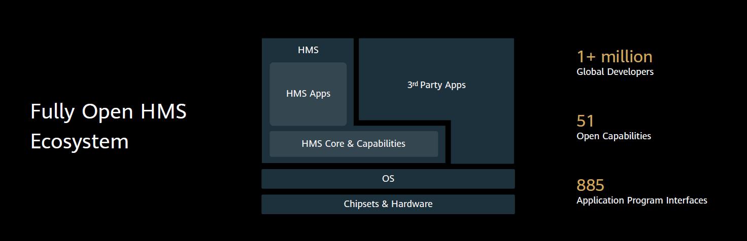 سیستم (HMS) جایگزینی برای گوگل موبایل سیستم (GMS)