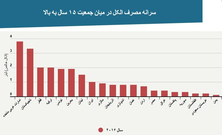 سازمان جهانی بهداشت: ایران رتبه نهم مصرف الکل را در جهان دارد