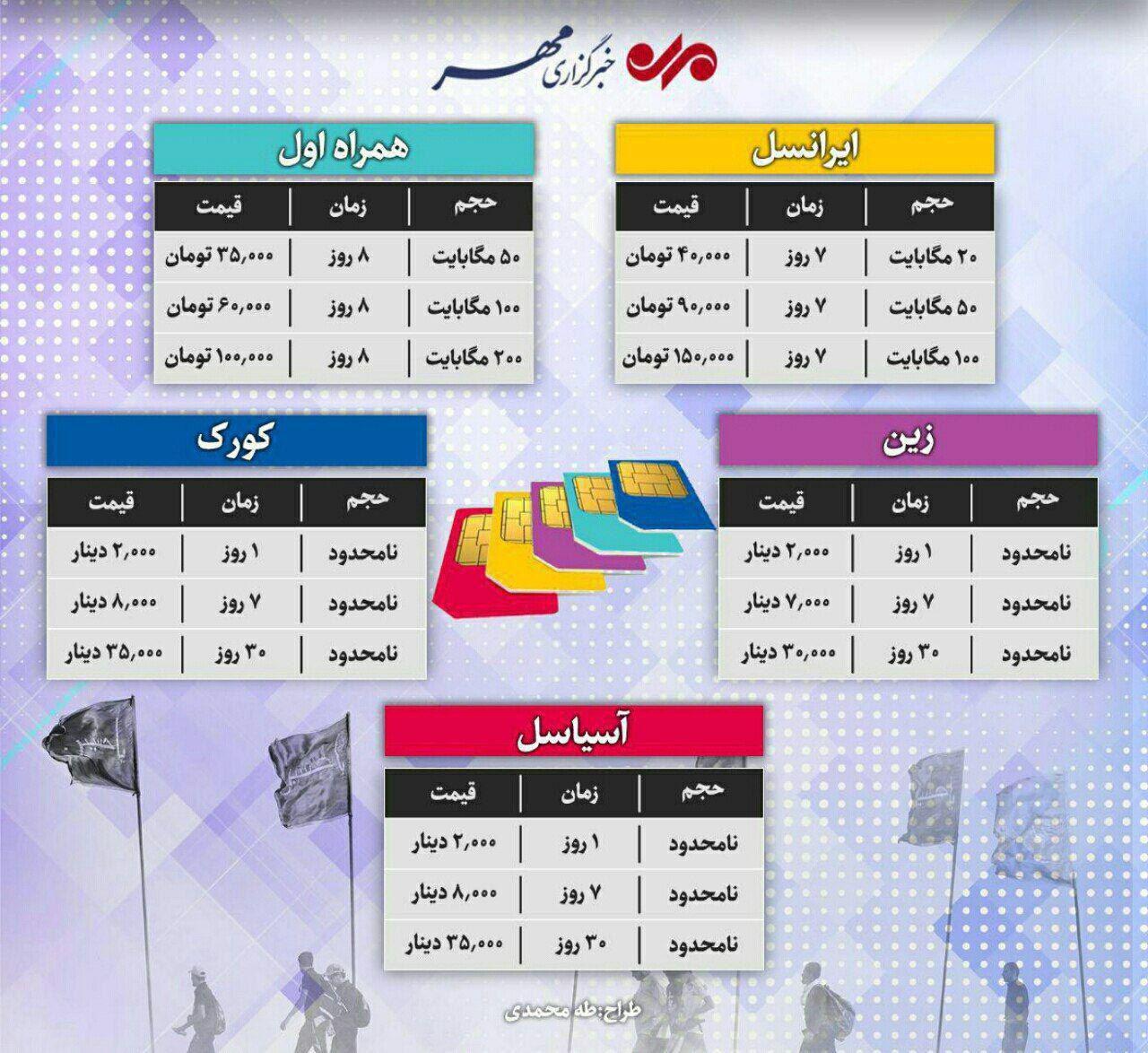 مقایسه هزینه اینترنت سیمکارتهای مختلف در عراق