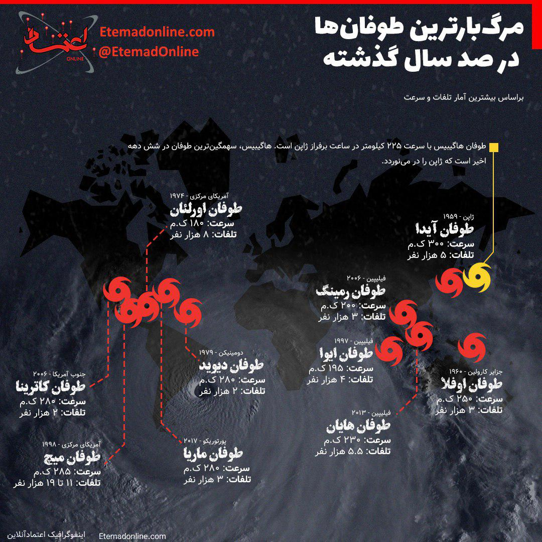 مرگبارترین توفانها در 100 سال گذشته