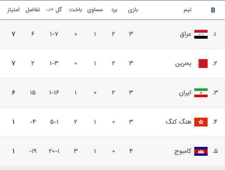 سقوط ایران به رده سوم جدول گروه C
