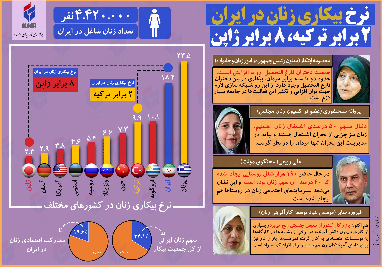 نرخ بیکاری زنان در ایران؛ 2 برابر ترکیه، 8 برابر ژاپن (اینفوگرافی)
