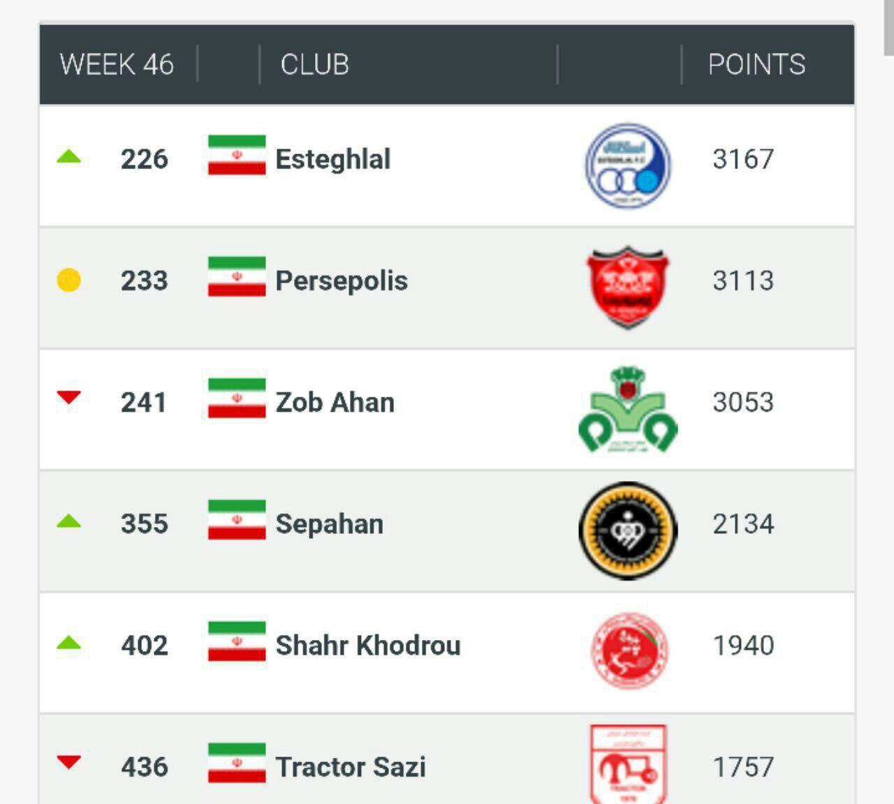 کلاب ورلد رنکینگ: استقلال بهترین تیم ایران/ پرسپولیس در جایگاه دوم