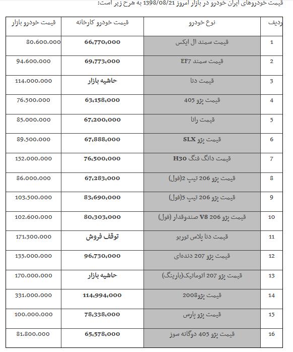 قیمت خودروهای ایران خودرو و سایپا در بازار در 21 آبان/ پژو 2008 و تندر 90 گران شد (+جزئیات و جدول)