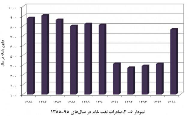 ایران در 10 سال گذشته چقدر نفت فروخت؟
