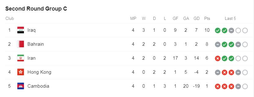 جدول گروه C مقدماتی جام جهانی/ وضعیت خطرناک ایران