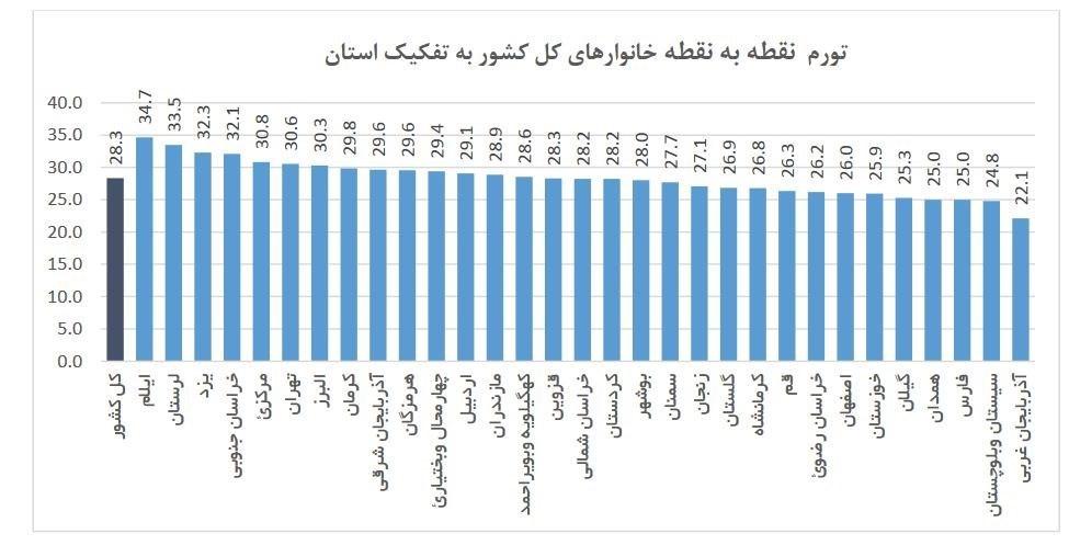 اعلام تورم ماهیانه کشور (+جدول)