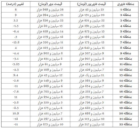 ریزش قیمت خانه در 14 منطقه تهران (+جدول)