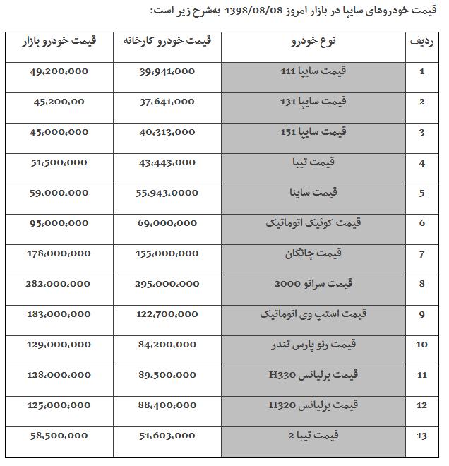 قیمت محصولات سایپا و پارس خودرو در بازار در 8 آبان  98/ پراید 111  در مرز 50 میلیون تومان / ساندرو استپ وی 183 میلیون (+جدول کامل)