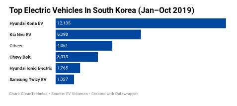محبوبترین خودروهای برقی در کره جنوبی