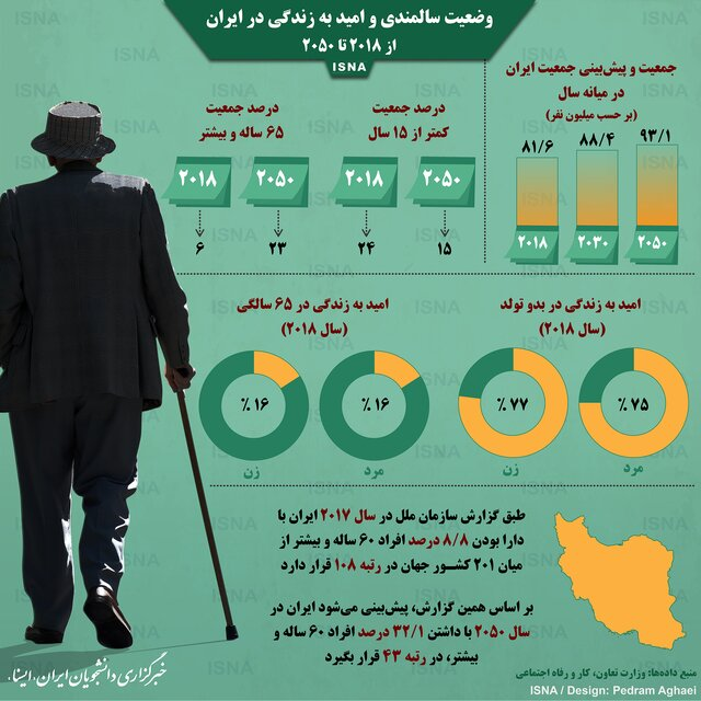 وضعیت سالمندی و امید به زندگی در ایران (اینفوگرافیک)