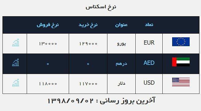 قیمت دلار: 11 هزار و 800 تومان