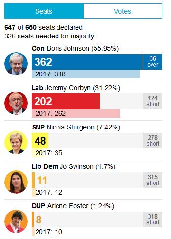 انتخابات سراسری بریتانیا