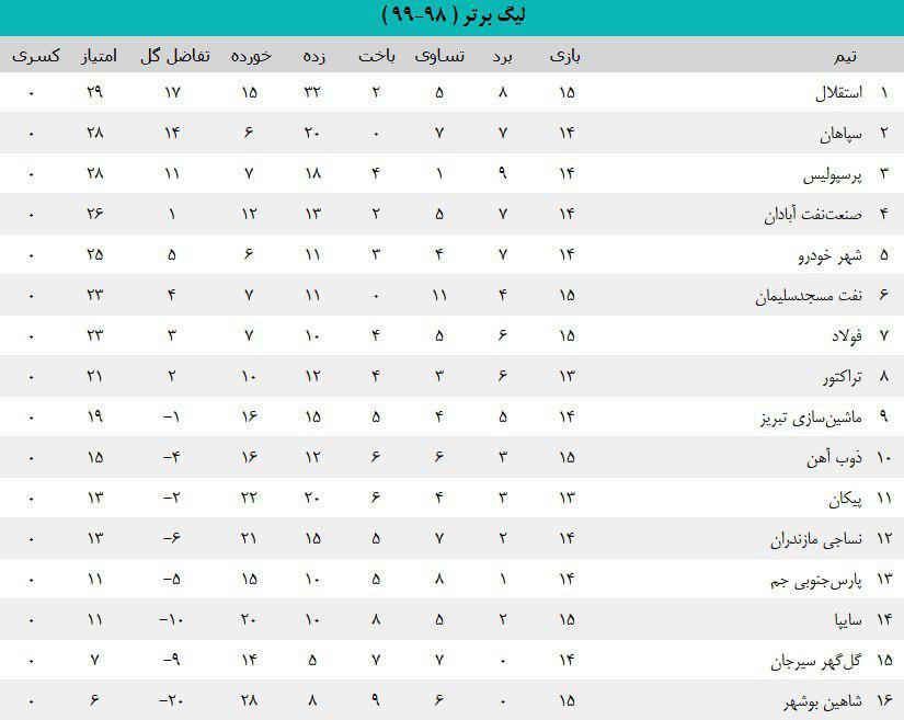 استقلال 4 - 1 شاهین شهرداری/ آبی ها بدون استراماچونی در صدر جدول (+جدول)