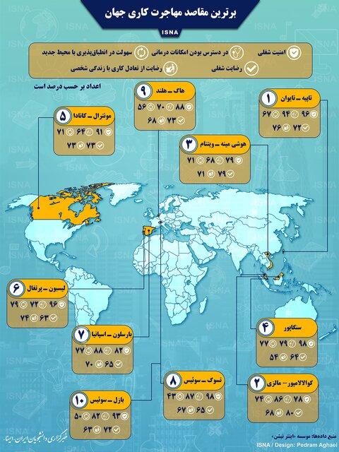 برترین مقاصد مهاجرت کاری جهان (اینفوگرافیک)
