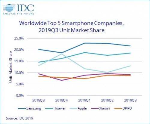 ثبت بالاترین رشد سالانه فروش گوشیهای هوشمند به نام هوآوی