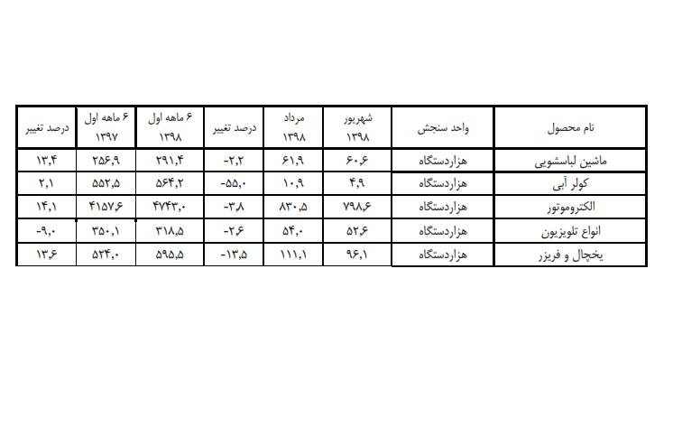 افزایش تولید لوازم خانگی در ایران