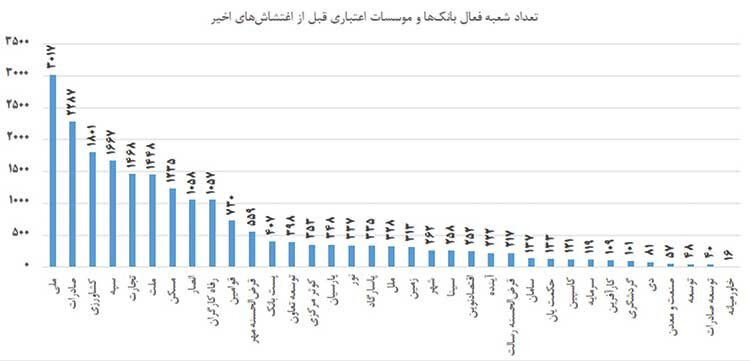 بانکهای کدام استانها بیشتر تخریب شدند؟ (جدول)