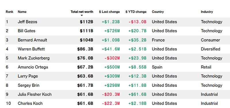 500 ابرثروتمند جهان کیستند؟ / ابرثروتمند فرانسوی در حال جابجایی رکورد (+جدول آنلاین)