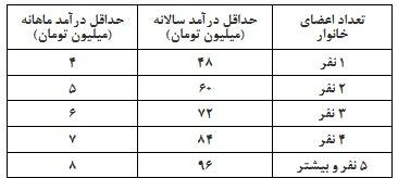خانوارهایی که مشمول بسته معیشتی نمیشوند (+جدول)