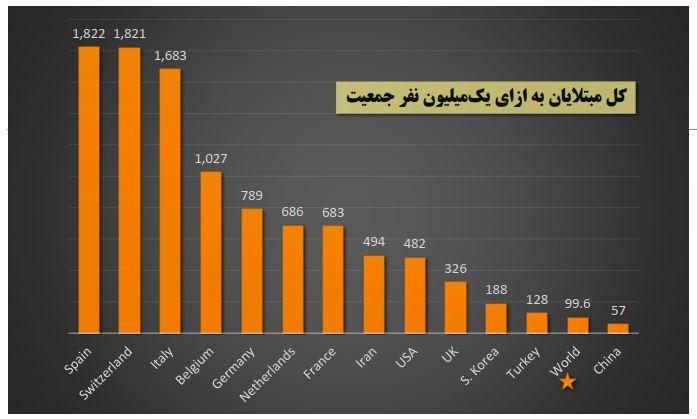 مقایسه روشهای پیشگیری از شیوع کرونا در ۱۰ کشور دارای بیشترین آمار ابتلا (+جدول)