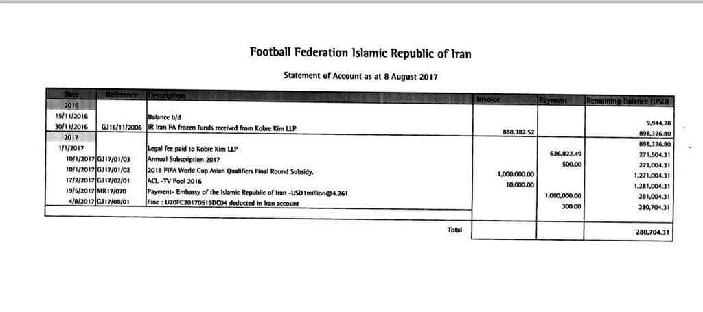 تخلف باورنکردنی در فدراسیون فوتبال؛ 730هزار دلار فدای سر شیخ سلمان!