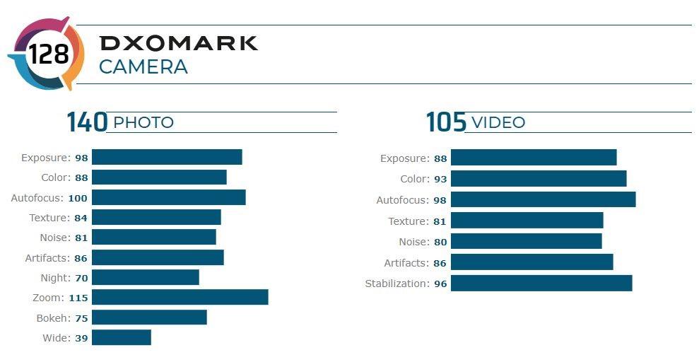 هوآوی با P40 Pro دوباره در صدر DXOMARK قرار گرفت